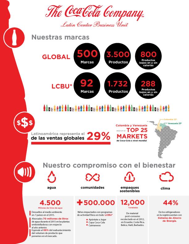 infografia-coke